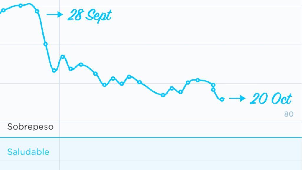 Gráfica de perdida de peso en tres semanas de dieta